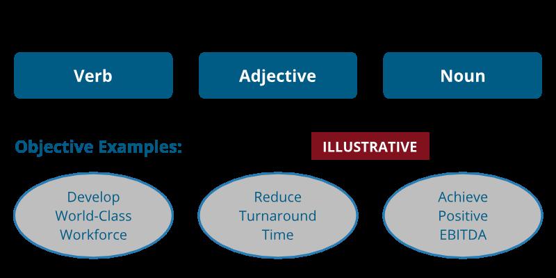 strategic-objective-diagram