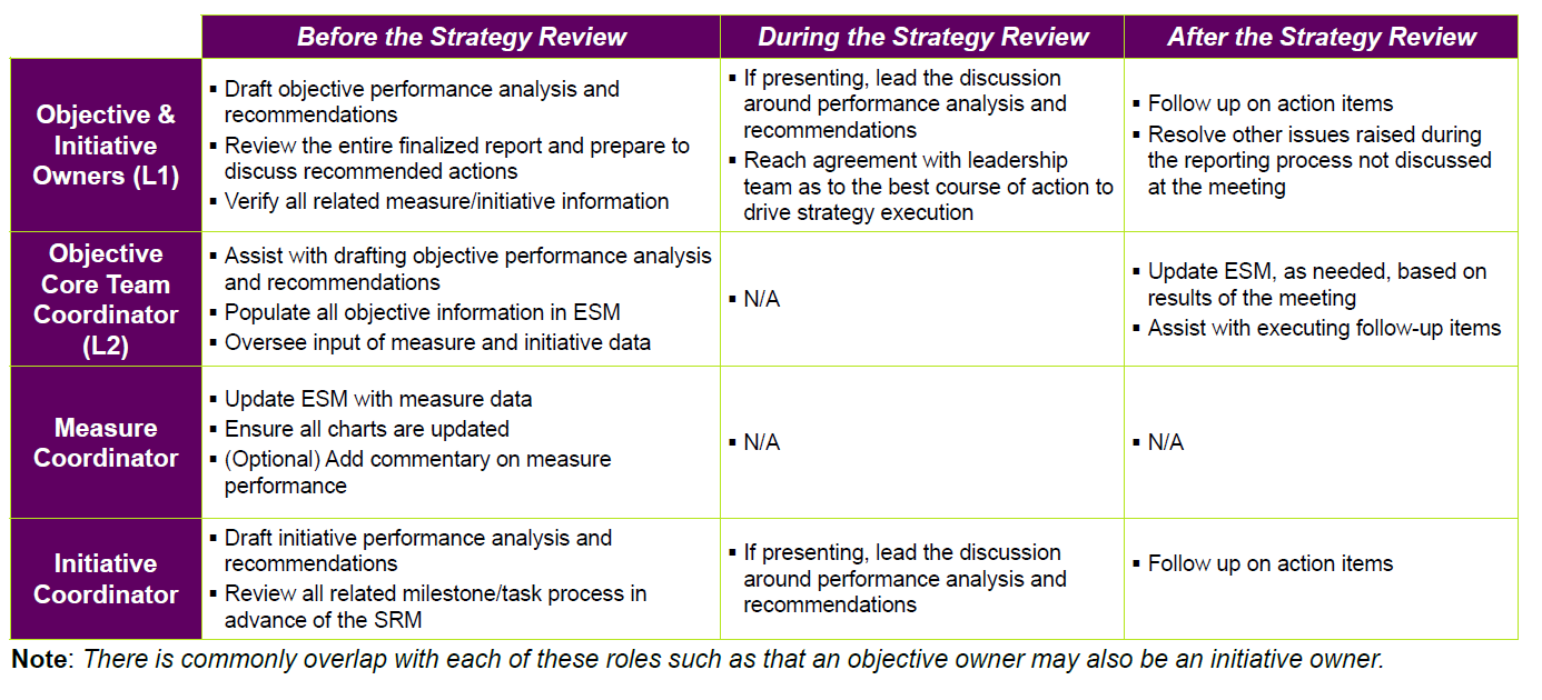 Breaking down Balanced Scorecard ownership among your team is a critical step in defining your process.