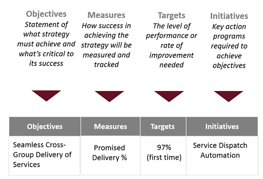 Element by element Balanced Scorecard description