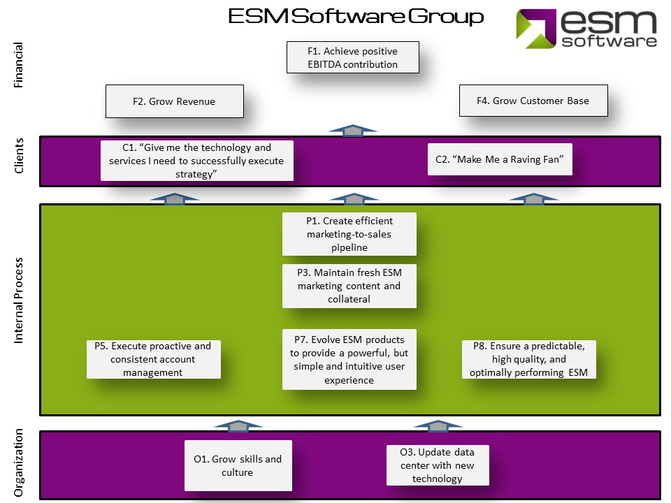 The ESM Strategy Map follows the four standard perspectives