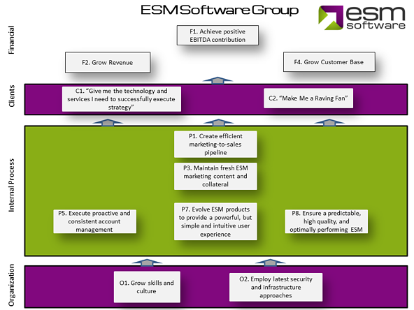 Keep it simple and streamlined. Here's a look at ESM's updated strategy map.