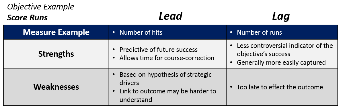 Define Leading and Lagging Indicators