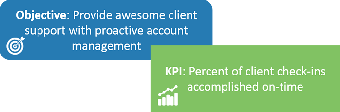 KPIs track the progress of your strategic objectives