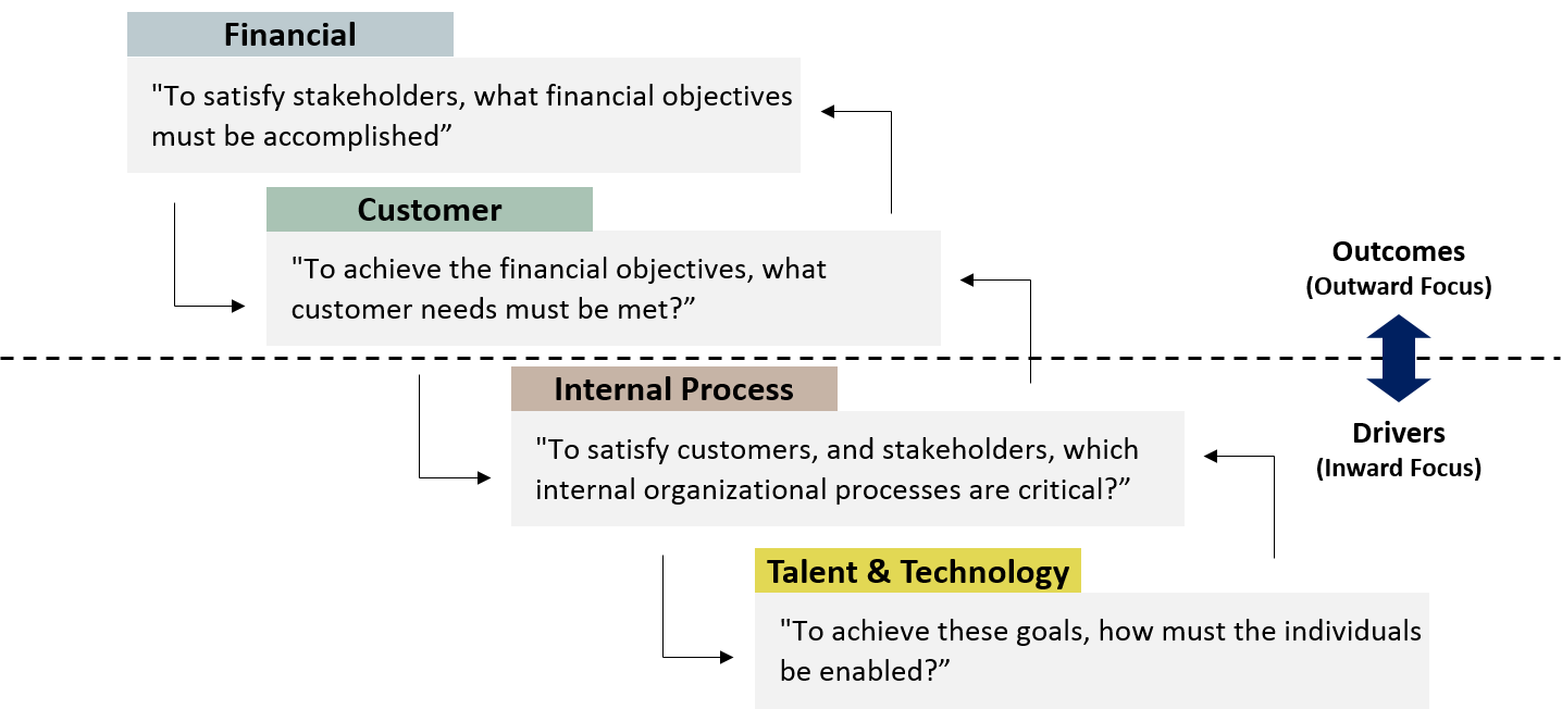 The top two perspectives are outcomes, while the bottom two are inputs