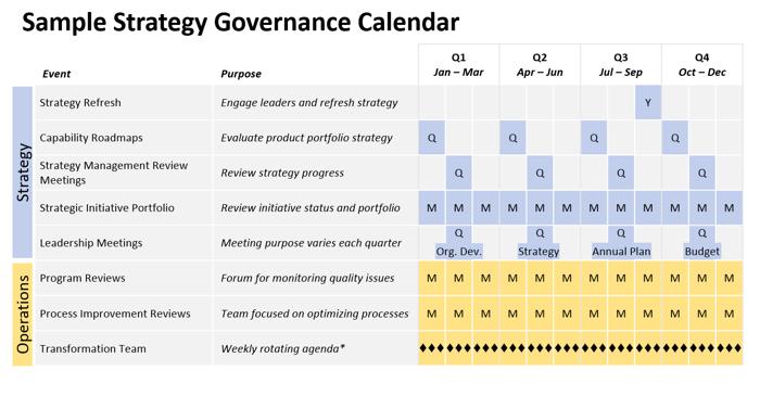 Sample Strategy Governance Calendar
