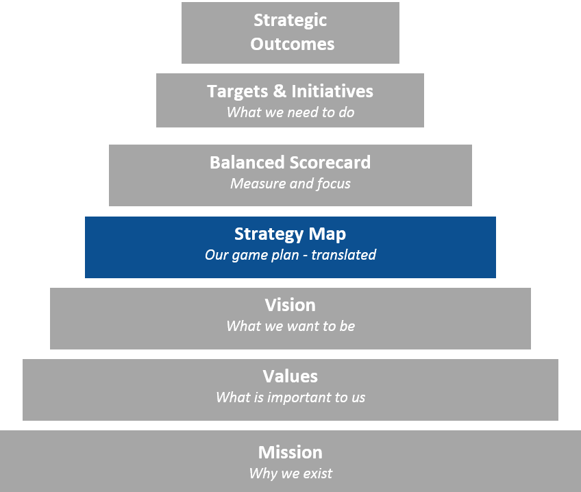 Strategy Map and Pyramid.png