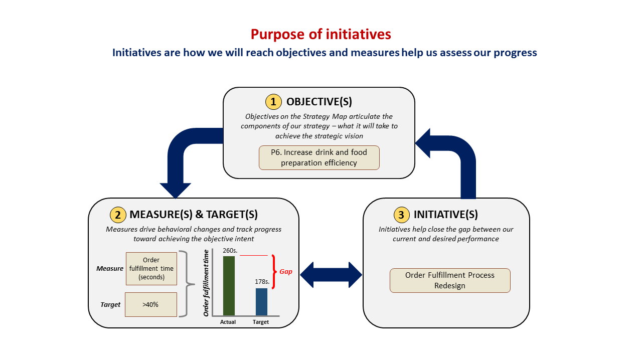 strategic initiative Dean's strategic initiatives funds current-use funds for the dean's highest priorities leverage opportunities to make an impact along a variety of dimensions.