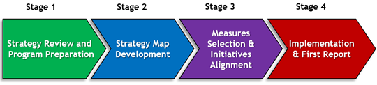 Six Week Balanced Scorecard and Strategic Planning Process