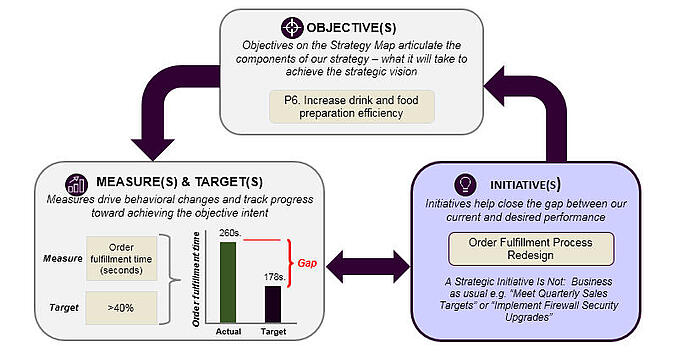 strategic initiatives fill the gap between the actual and targeted level of performance