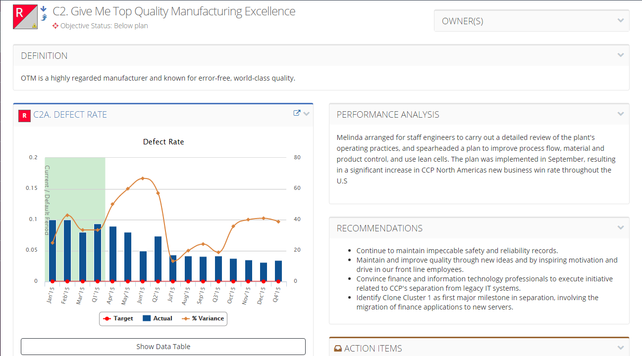 An example of an objective detail page with a KPI chart and detailed performance analysis and recommendations.