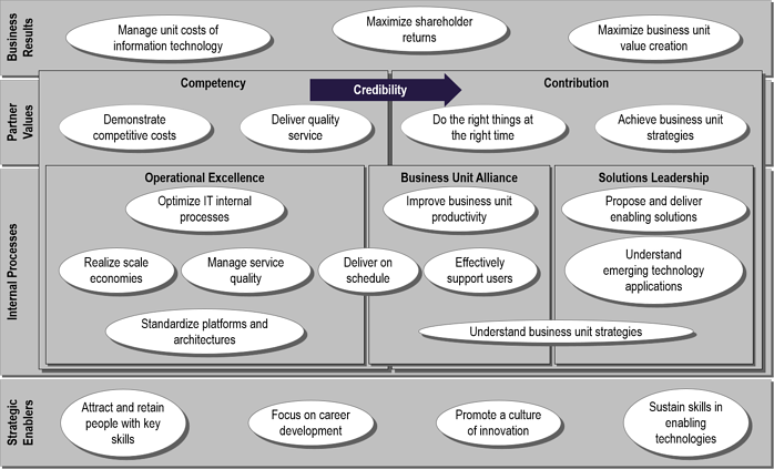 IT strategy map example