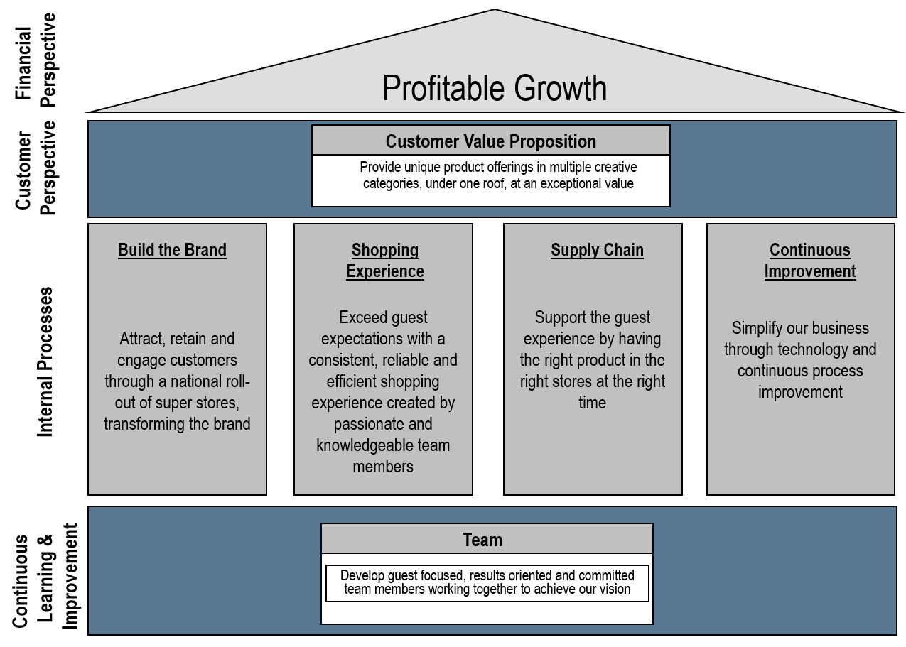 consumer success strategy map example
