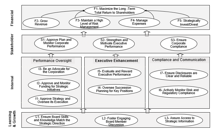 board strategy map