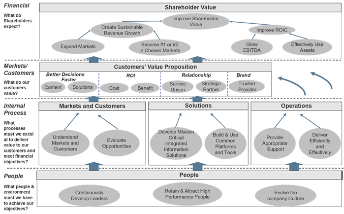 Corporate strategy map example