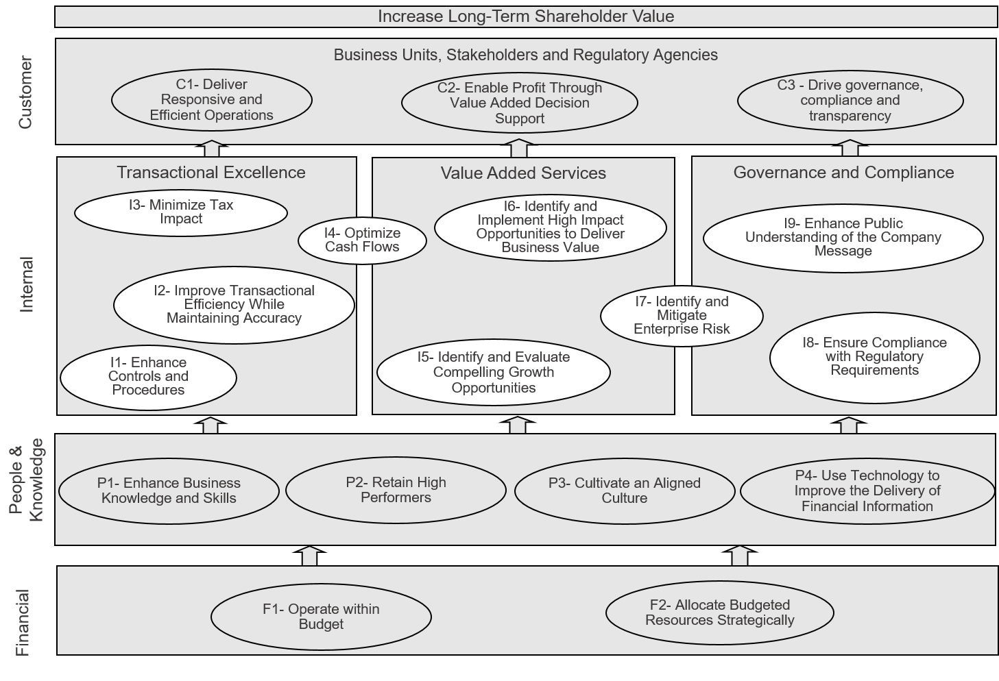 financeorganizationstratmap.png