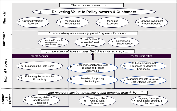 easy to follow strategy map example for insurance industry