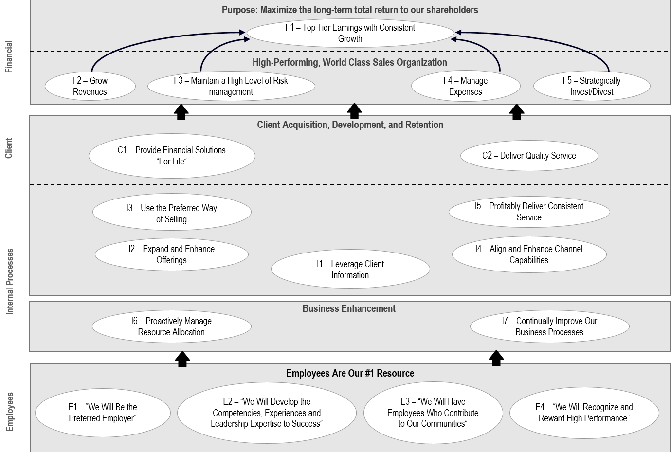 Financial strategy map example