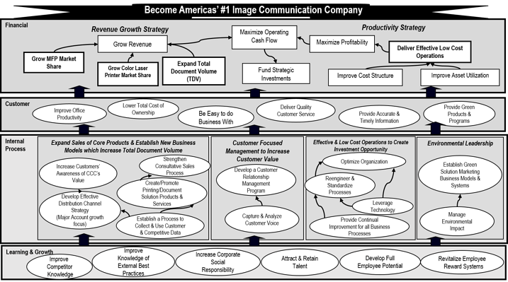communications strategy map example