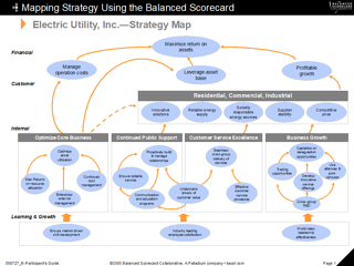First-Generation Strategy Map and Balanced Scorecard